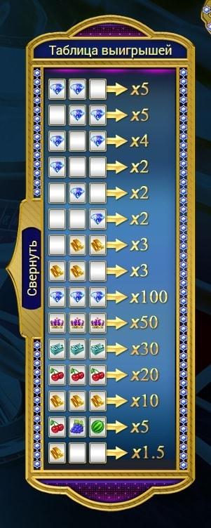 таблица выигрышей в Diamond Slot